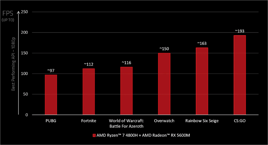 Best AMD Ryzen Laptops 2021 For Gaming, Streaming & Productivity